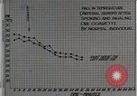 Image of decrease in circulation Detroit Michigan Henry Ford Hospital USA, 1936, second 11 stock footage video 65675023147