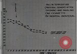 Image of decrease in circulation Detroit Michigan Henry Ford Hospital USA, 1936, second 13 stock footage video 65675023147