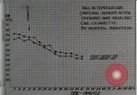 Image of decrease in circulation Detroit Michigan Henry Ford Hospital USA, 1936, second 16 stock footage video 65675023147