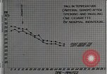 Image of decrease in circulation Detroit Michigan Henry Ford Hospital USA, 1936, second 18 stock footage video 65675023147
