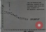 Image of decrease in circulation Detroit Michigan Henry Ford Hospital USA, 1936, second 23 stock footage video 65675023147