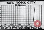 Image of chart of 1918 Spanish flu deaths in New York New York City USA, 1924, second 28 stock footage video 65675032277